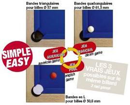 Jeux de billard avec changement de bandes en toute simplicité