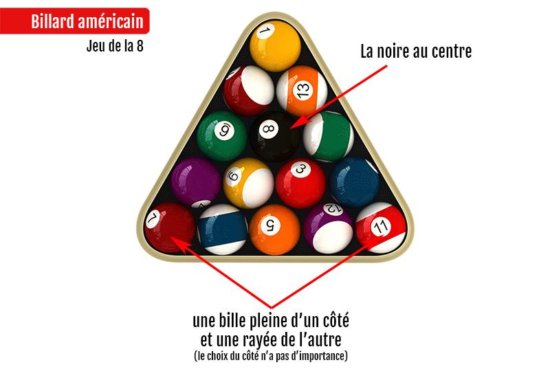 Regles billard americain : placement des boules jeu de la 8